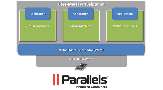 Parallels Virtuozzo Containers Virtuozzo Allows You to Start Your Own VPS Hosting Business