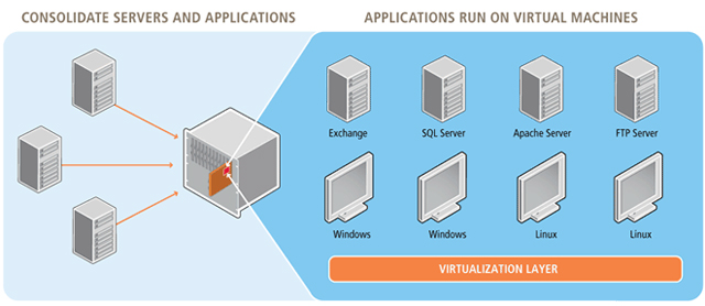 Virtuozzo License Parallels Virtuozzo Containers   Makes Your VPS Servers Stronger